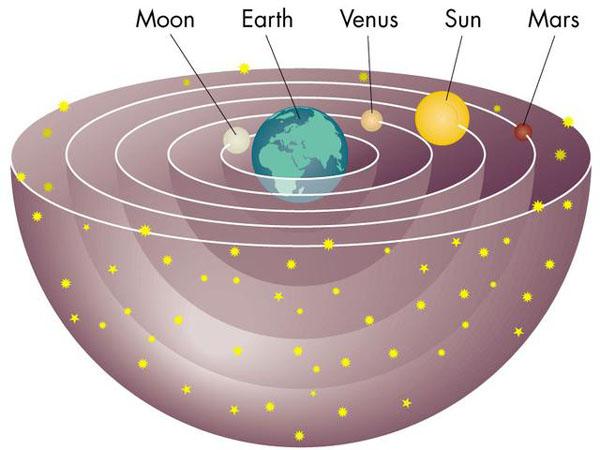 geocentric_theory